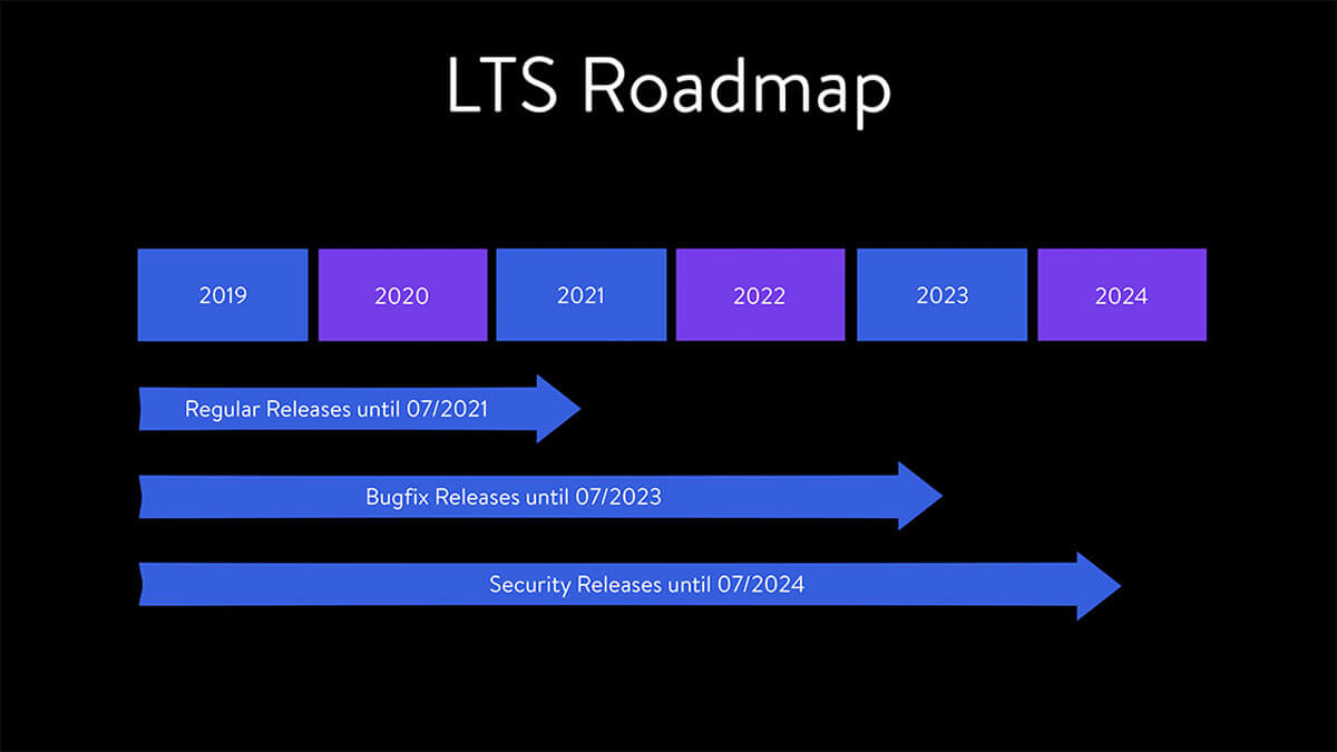 Shopware LTS Roadmap