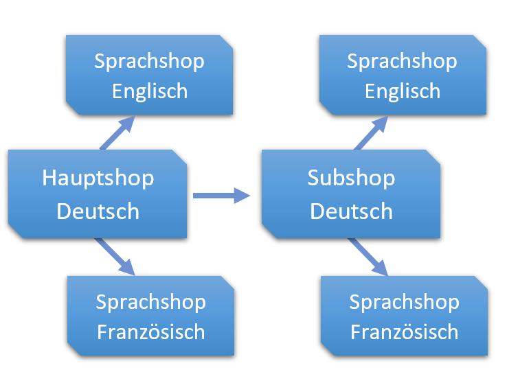 Eine Infografik, die die Struktur der Shops zeigt